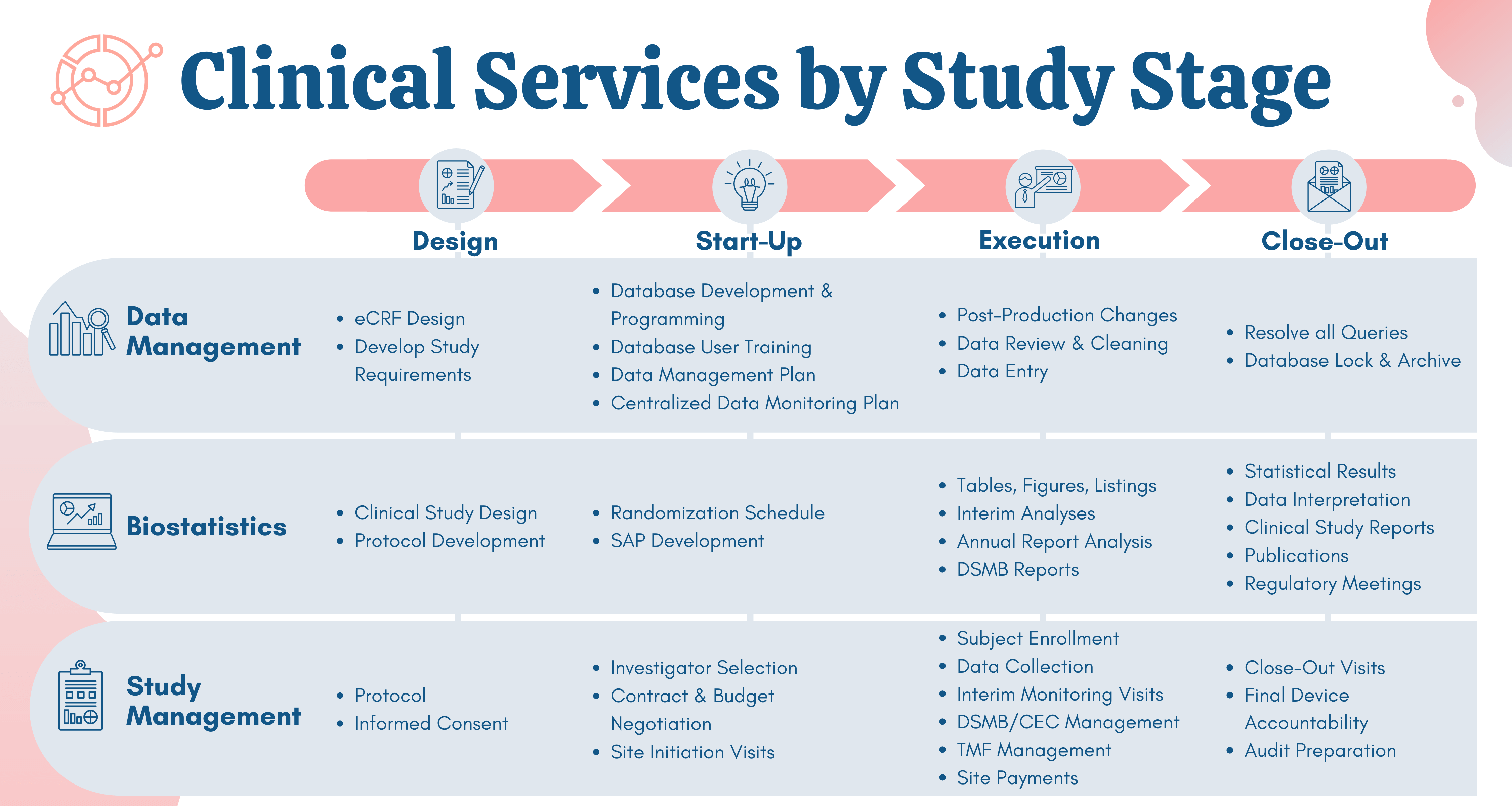 NAMSA Clinical Services