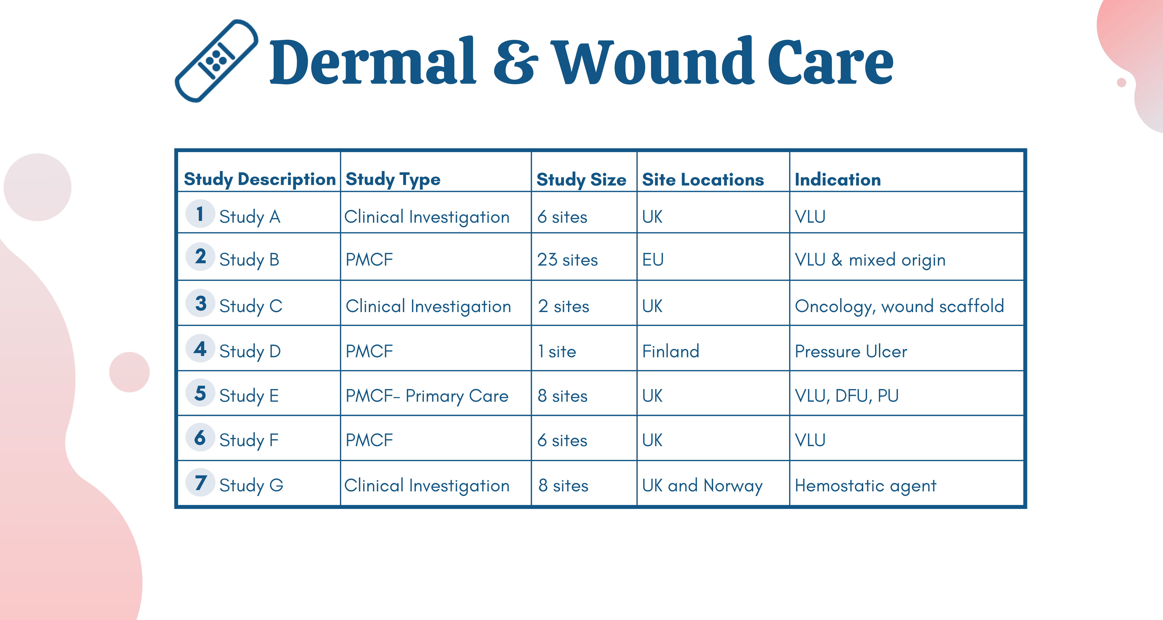 Dermal and wound care expertise