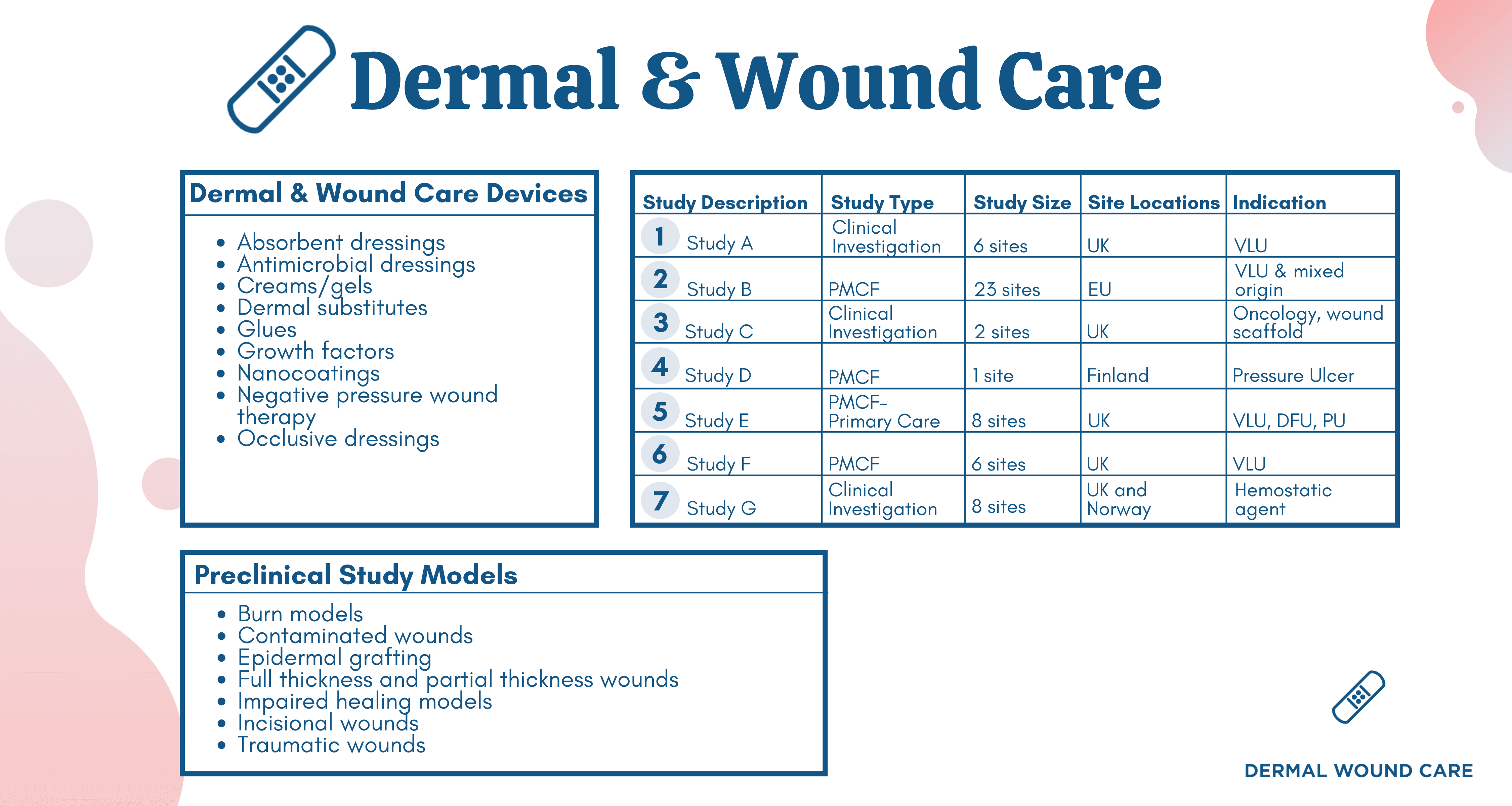 NAMSA - Dermal and Wound Care CRO